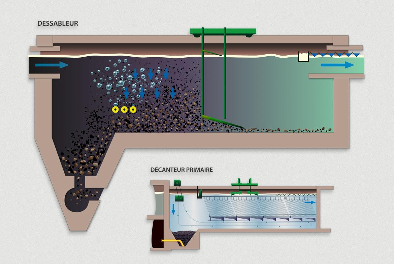 Illustration des étapes de l'usine de traitement des eaux de Québec